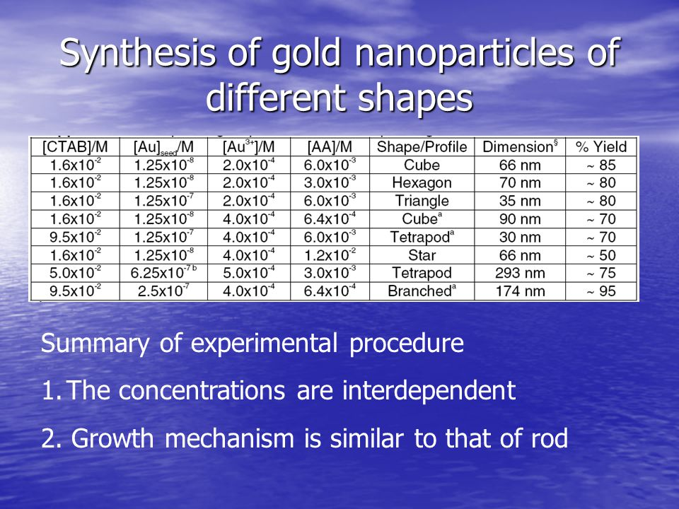 Synthesis of gold nanoparticles of different shapes