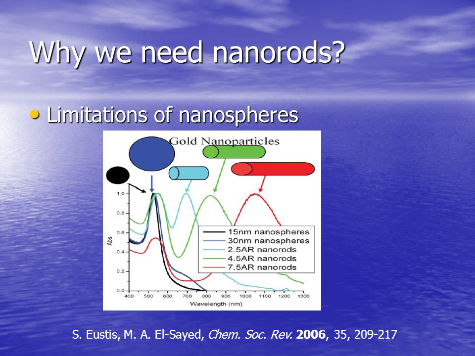 Why we need nanorods Limitations of nanospheres