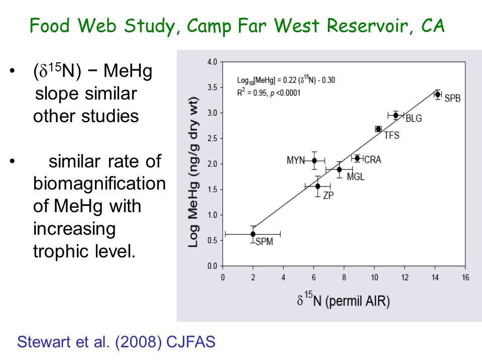 Food Web Study, Camp Far West Reservoir, CA