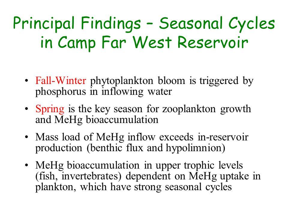 Principal Findings – Seasonal Cycles in Camp Far West Reservoir