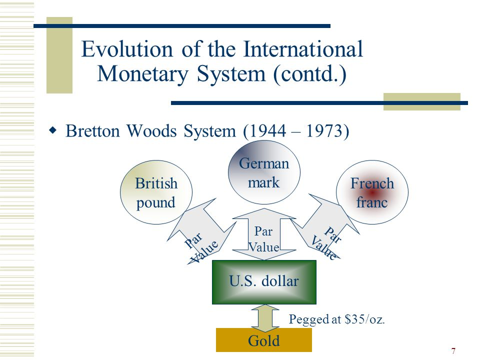 the evolution of our monetary system Why did this evolution from commodity money to fiat money take place is fiat money better suited to the modern economy or was it desirable but impractical in change is thus directly applicable to our modern system of currency in his a program for monetary stability (1960) milton friedman begins with the question: why.