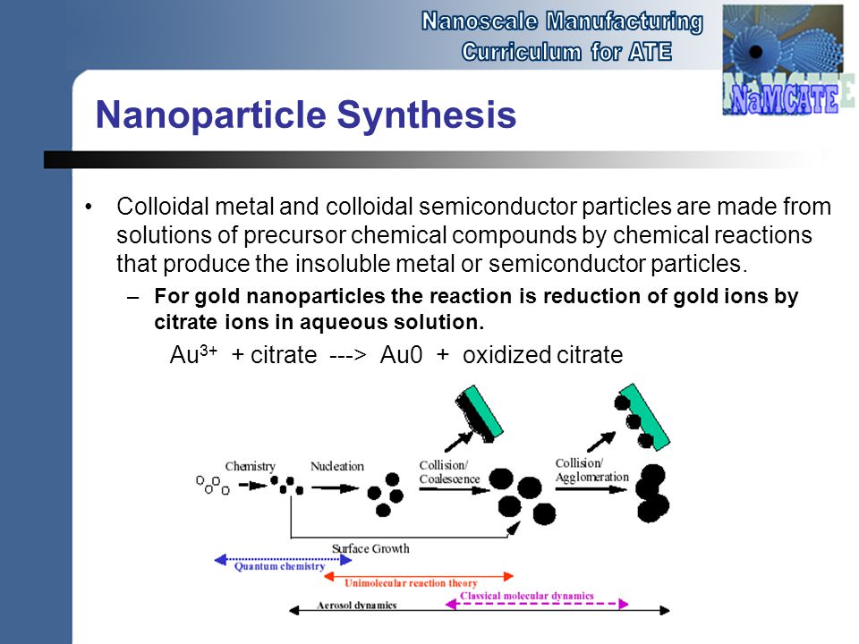 Nanoparticle Synthesis