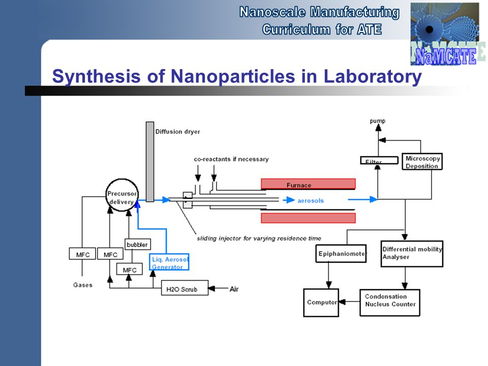 Synthesis of Nanoparticles in Laboratory