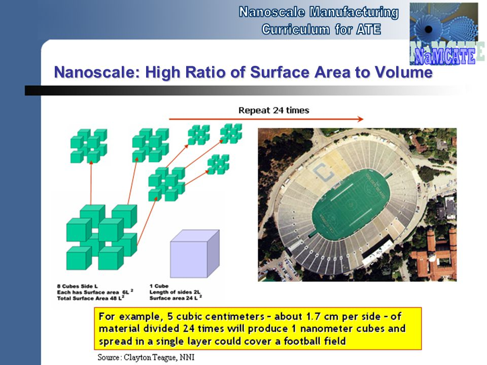 Nanoscale: High Ratio of Surface Area to Volume