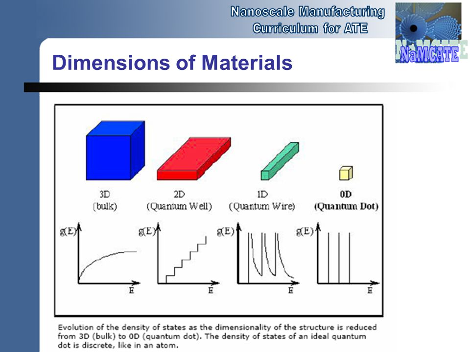 Dimensions of Materials