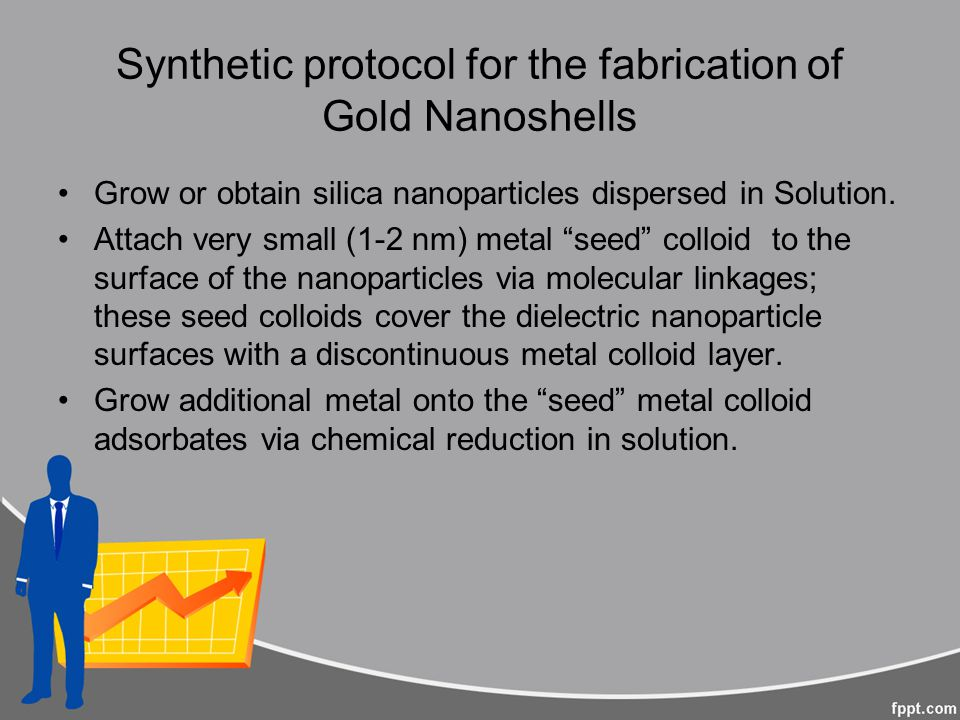 Synthetic protocol for the fabrication of Gold Nanoshells