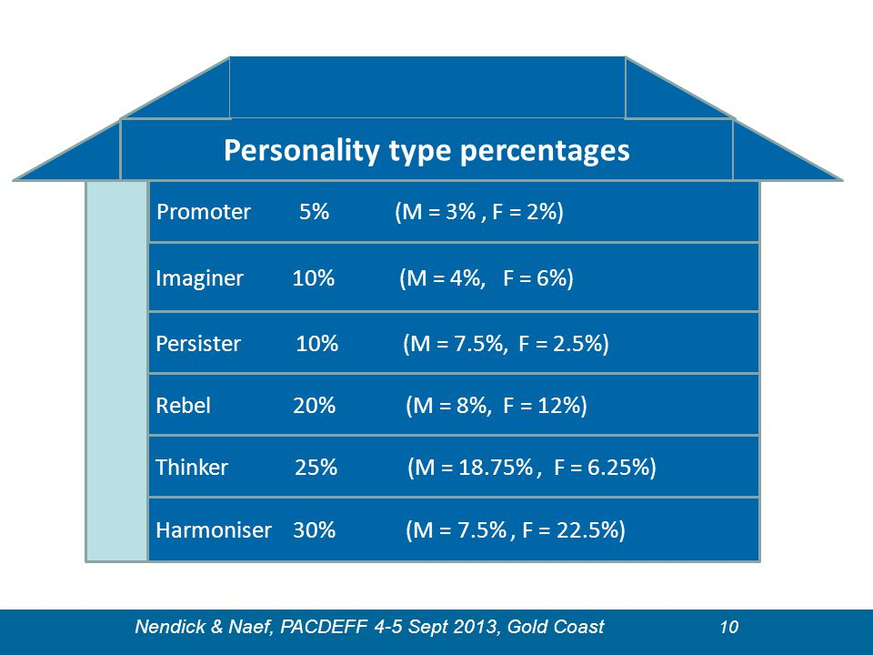Personality type percentages