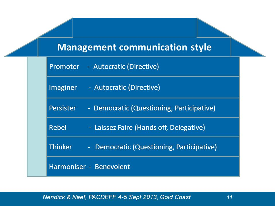 Management communication style