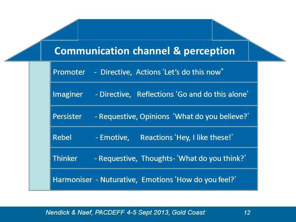 Communication channel & perception