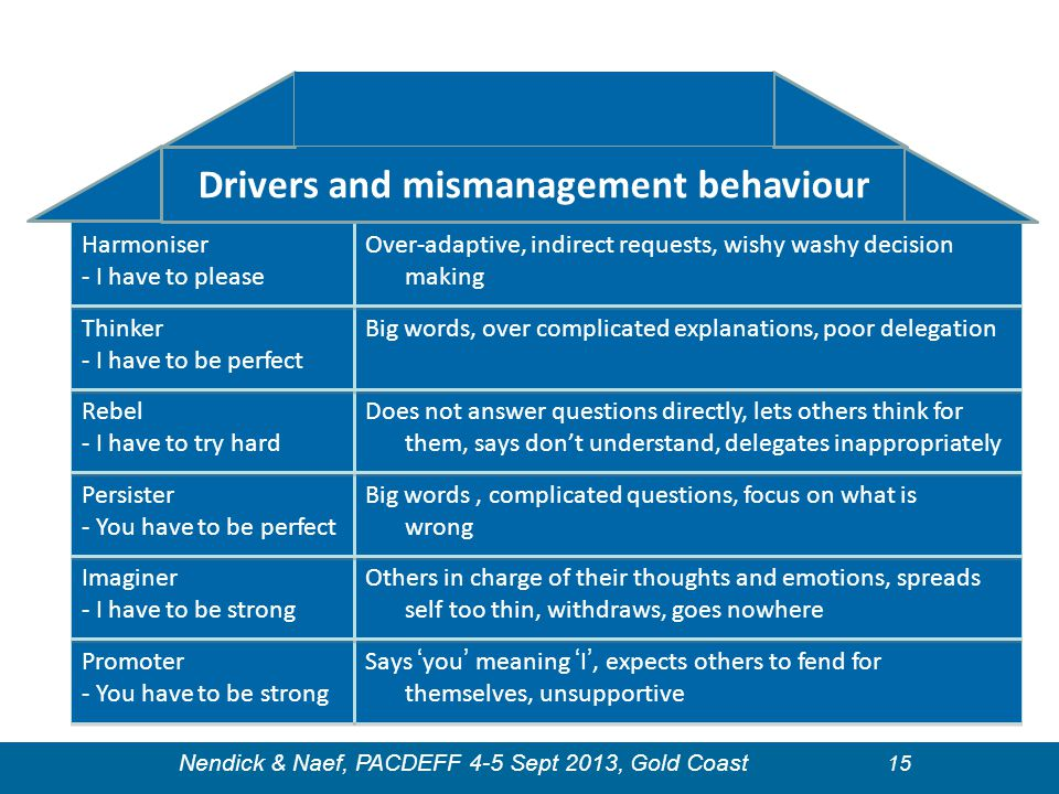 Drivers and mismanagement behaviour