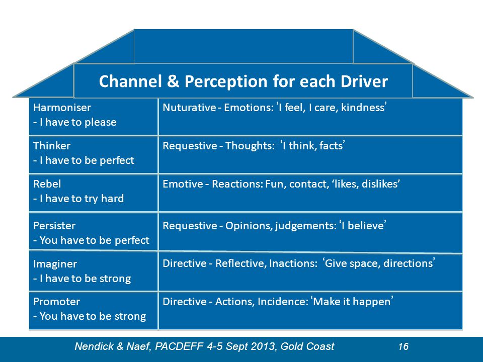 Channel & Perception for each Driver