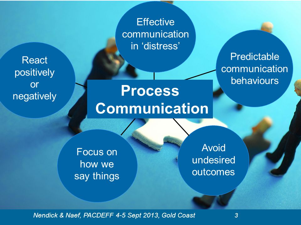 Process Communication