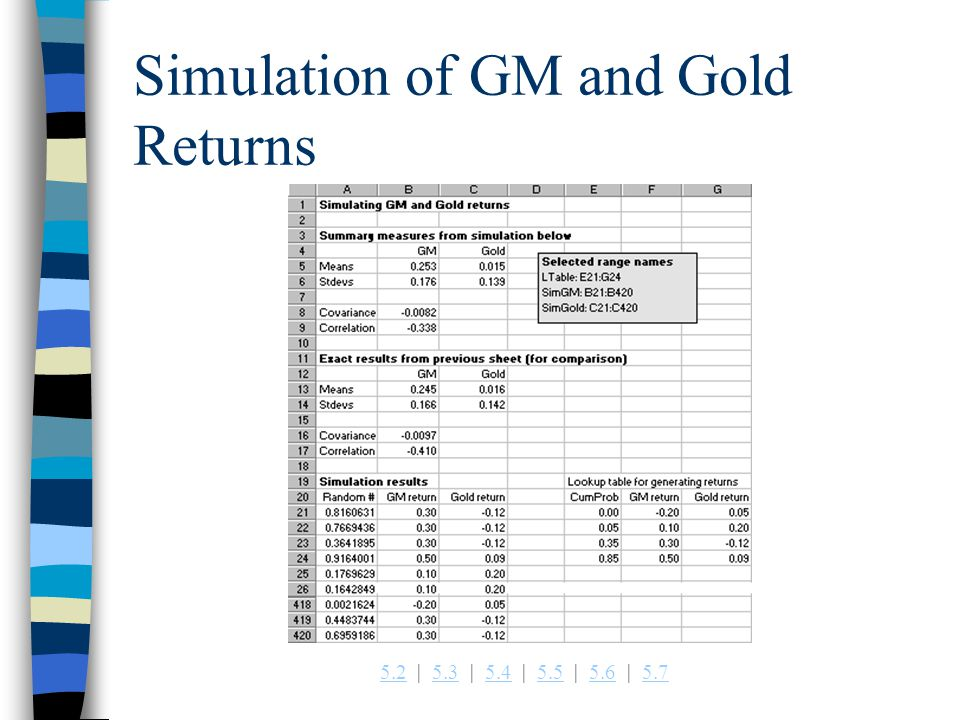Simulation of GM and Gold Returns