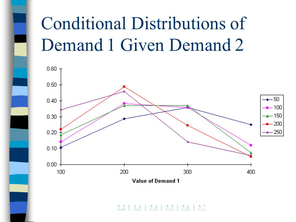 Conditional Distributions of Demand 1 Given Demand 2