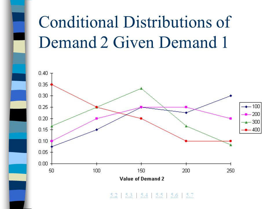 Conditional Distributions of Demand 2 Given Demand 1