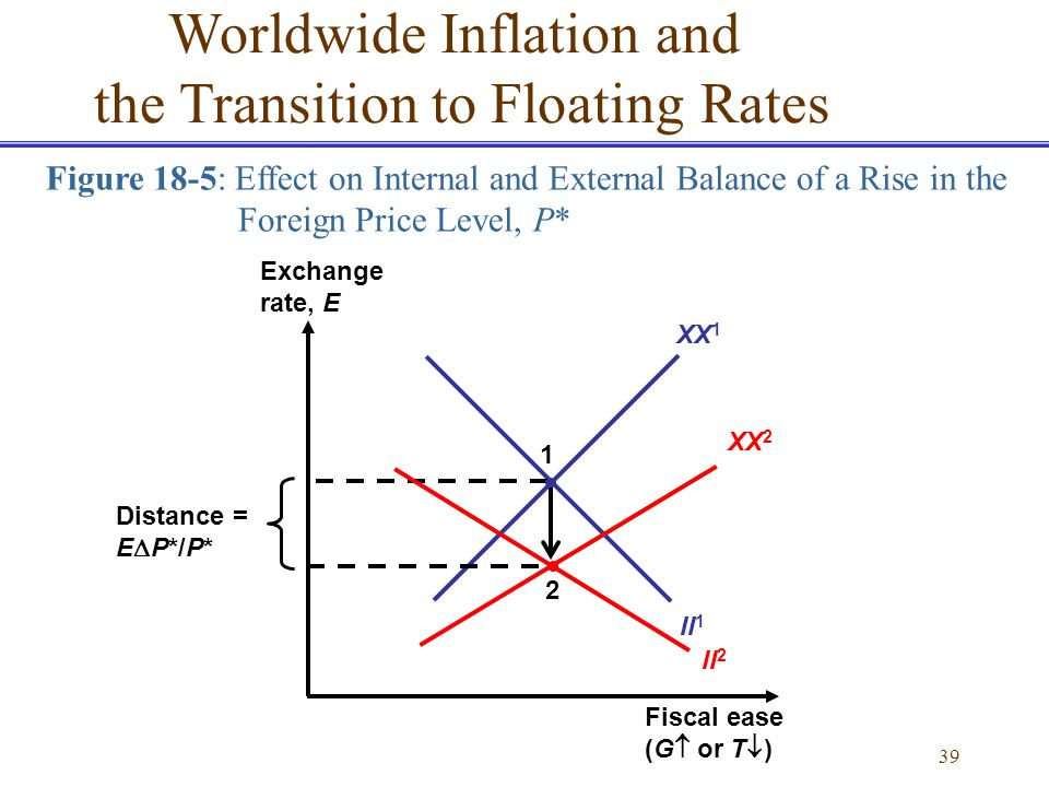 Worldwide Inflation and the Transition to Floating Rates