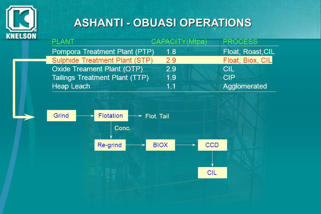 ASHANTI - OBUASI OPERATIONS