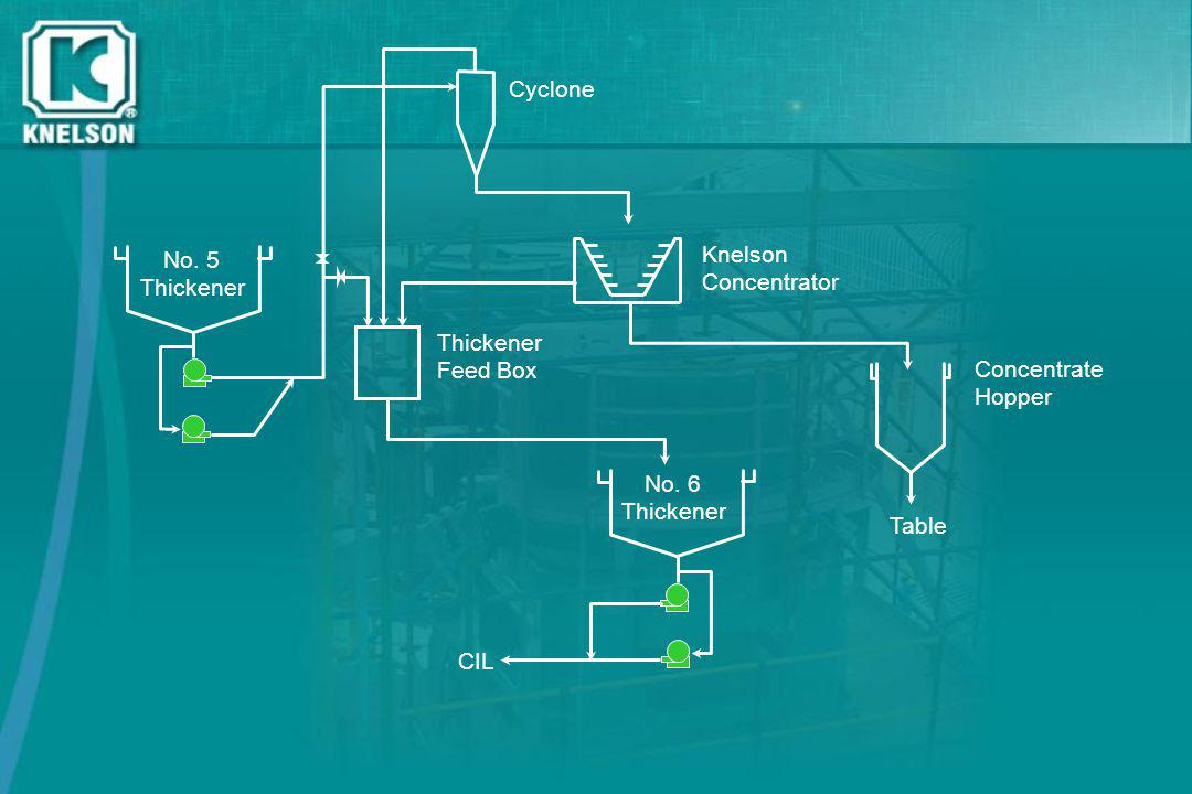Cyclone No. 5. Thickener. Knelson. Concentrator. Thickener. Feed Box. Concentrate. Hopper. No. 6.