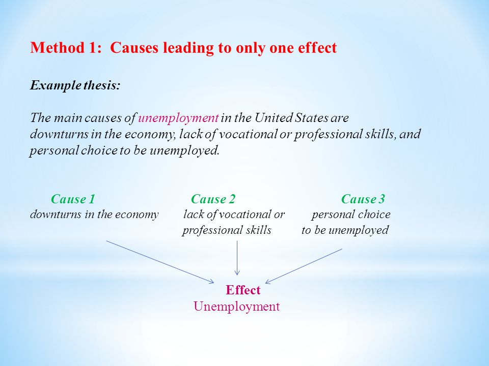 Method 1: Causes leading to only one effect