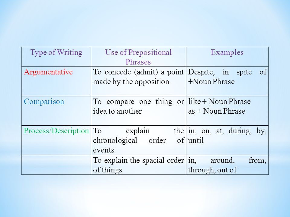 Use of Prepositional Phrases