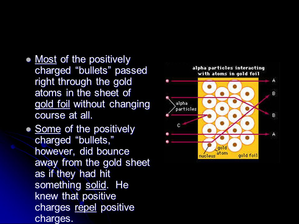 Most of the positively charged bullets passed right through the gold atoms in the sheet of gold foil without changing course at all.