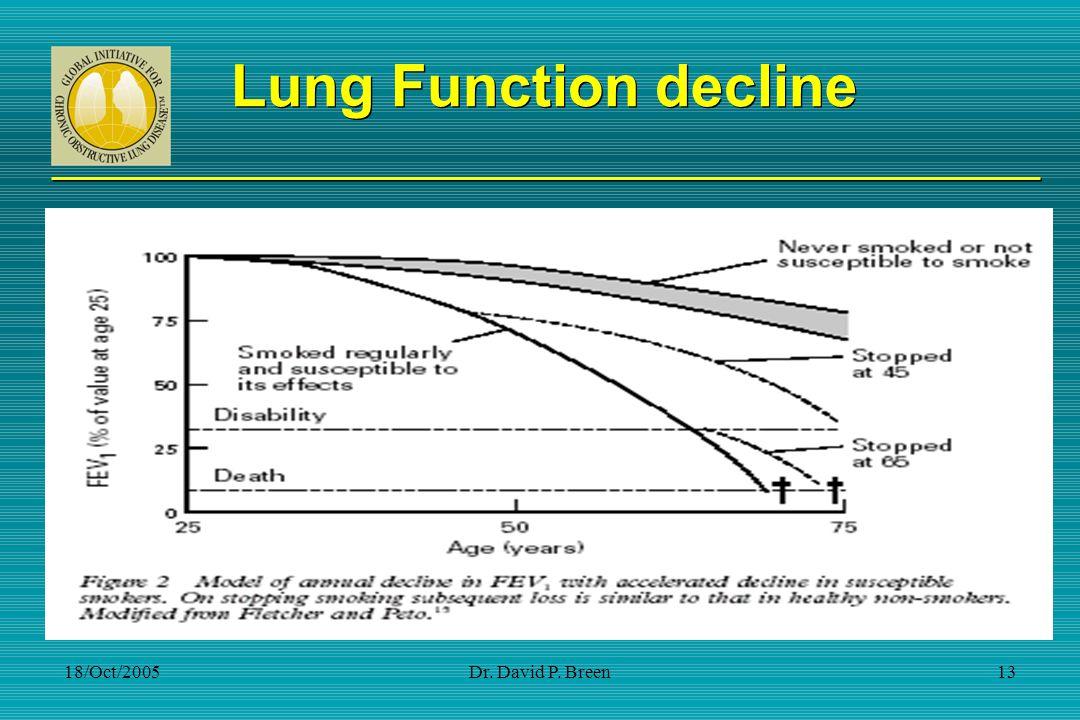 Lung Function decline 18/Oct/2005 Dr. David P. Breen