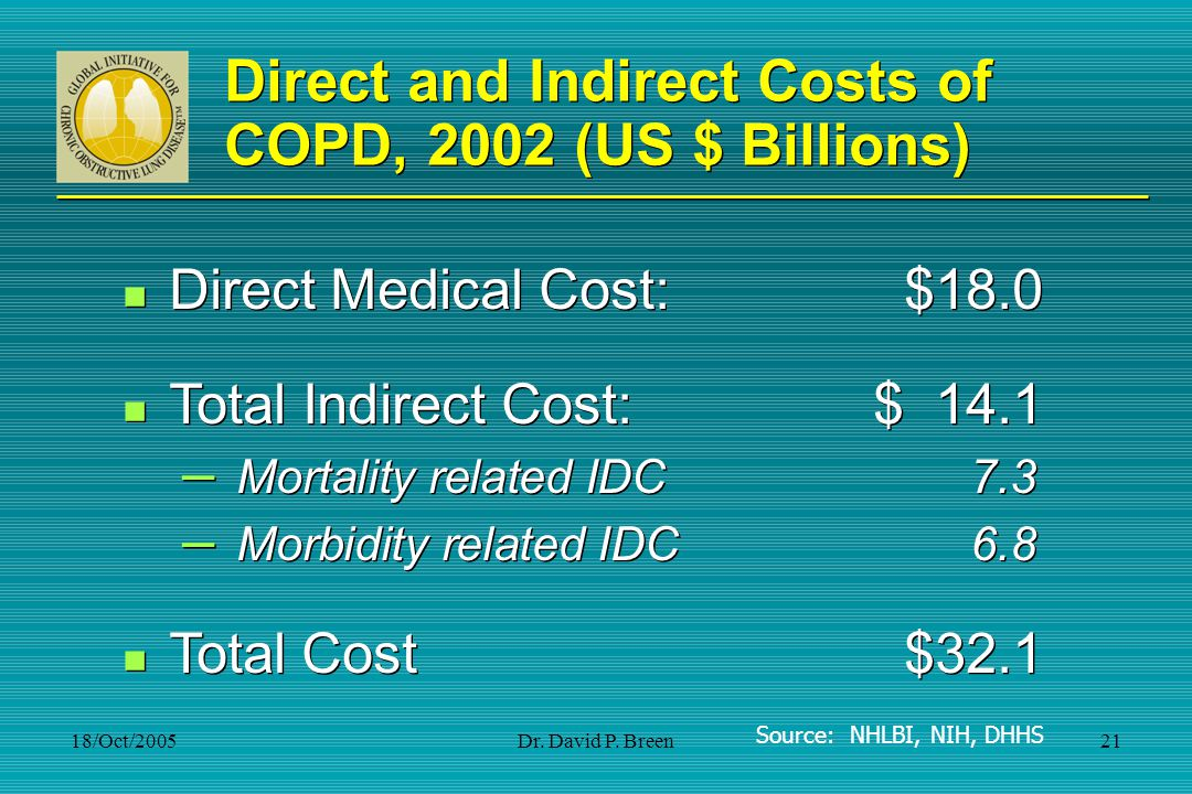 Direct and Indirect Costs of COPD, 2002 (US $ Billions)