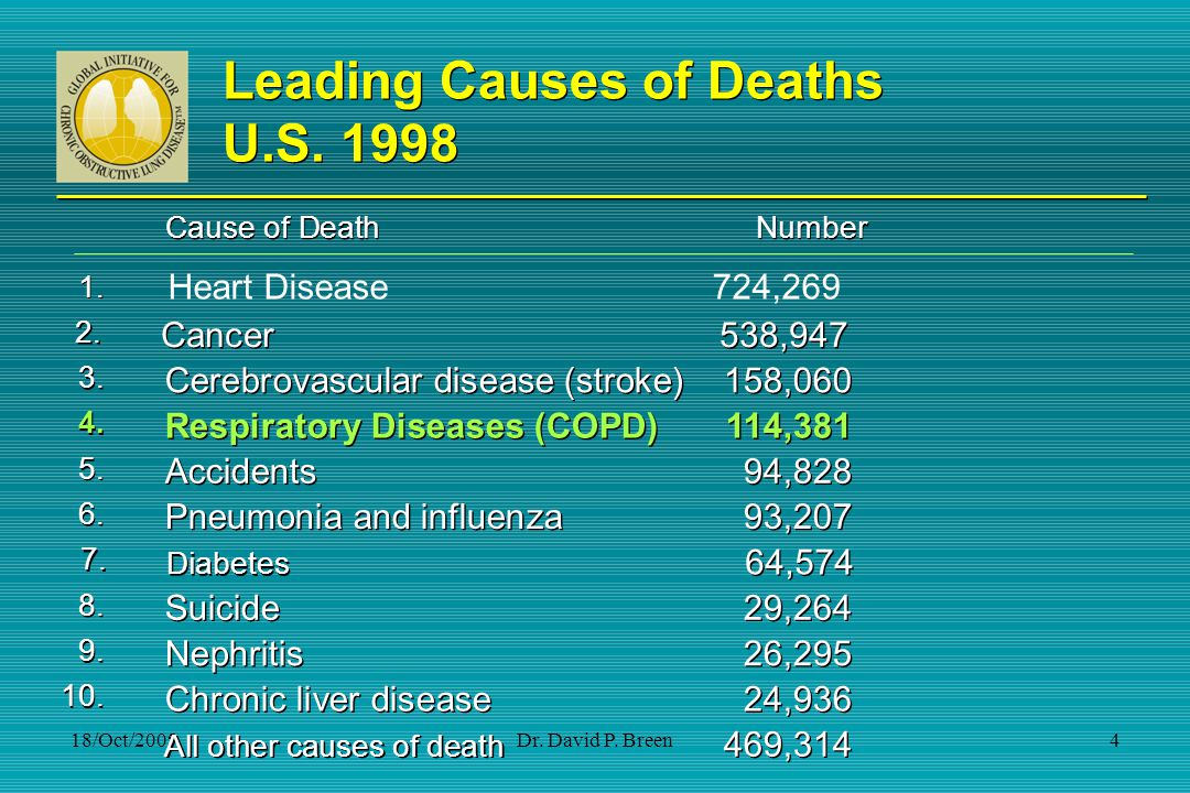 Leading Causes of Deaths U.S. 1998