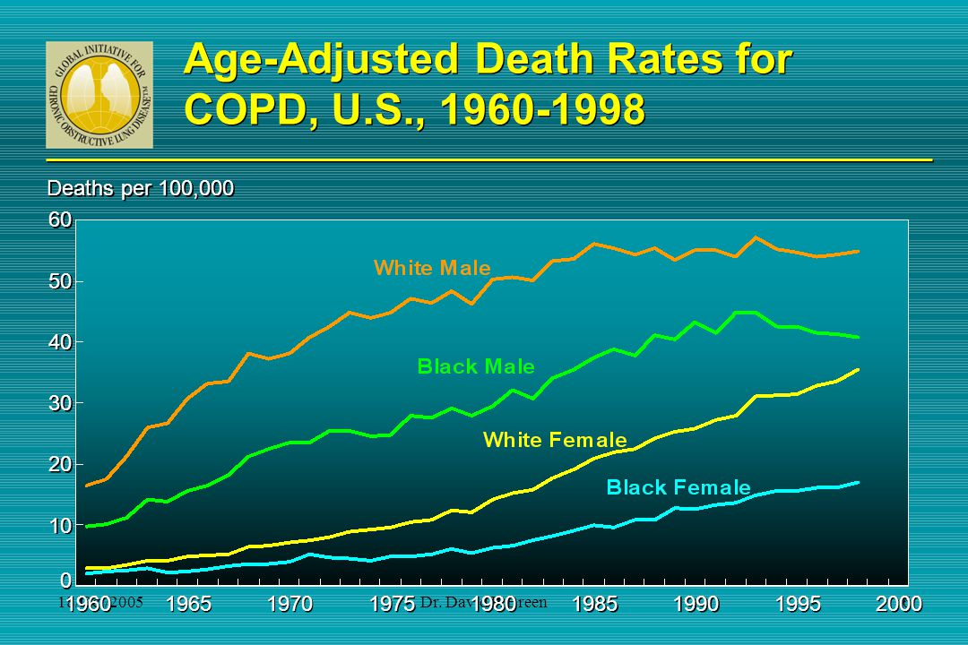 Age-Adjusted Death Rates for COPD, U.S., 1960-1998