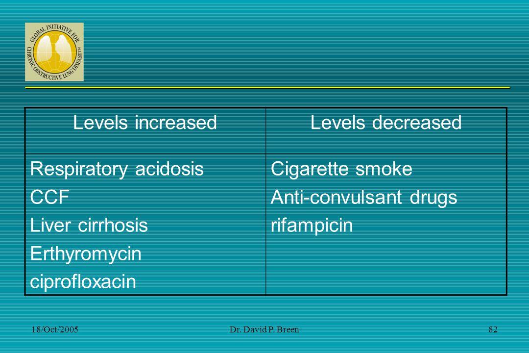 Anti-convulsant drugs rifampicin