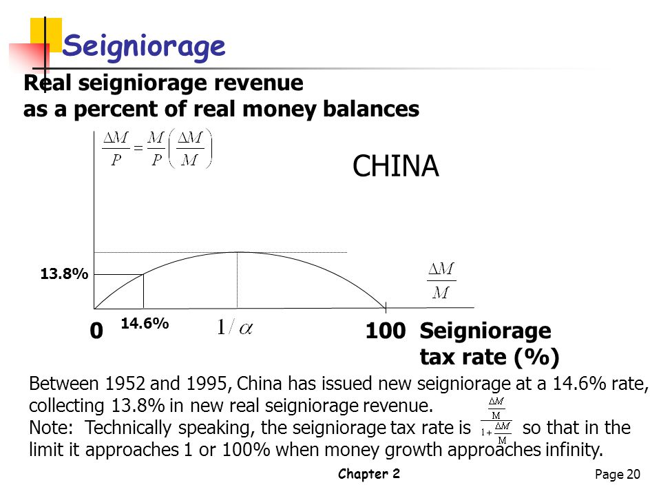 Seigniorage CHINA Real seigniorage revenue