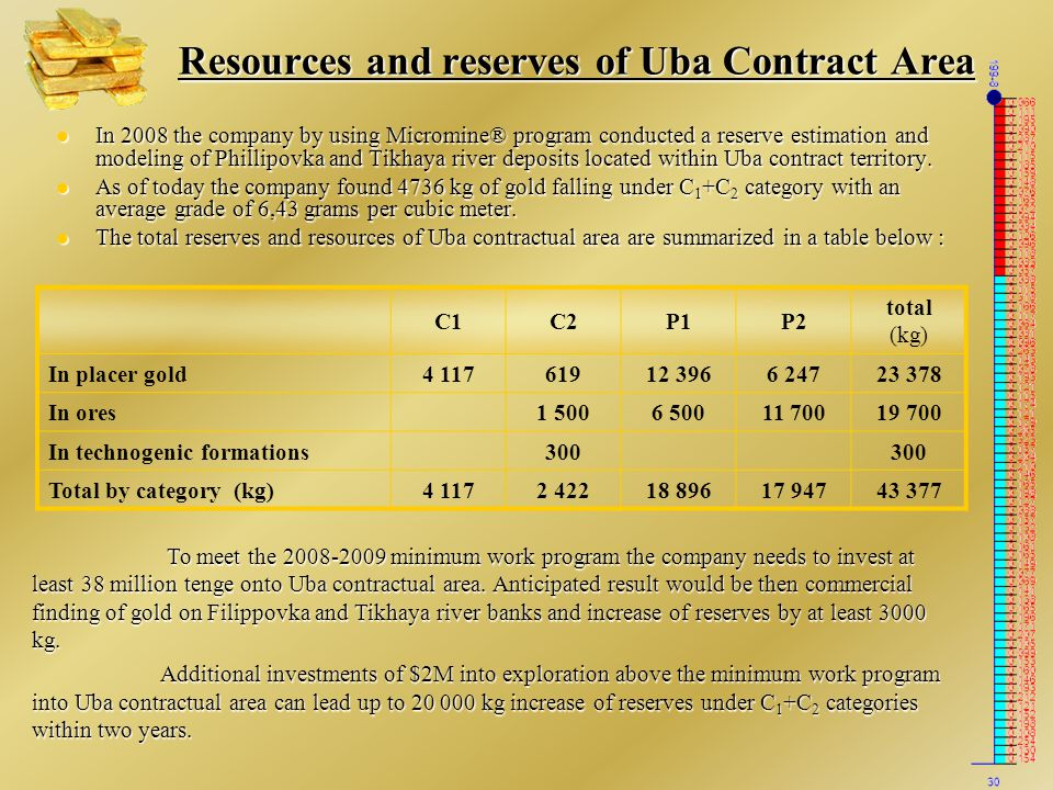 Resources and reserves of Uba Contract Area