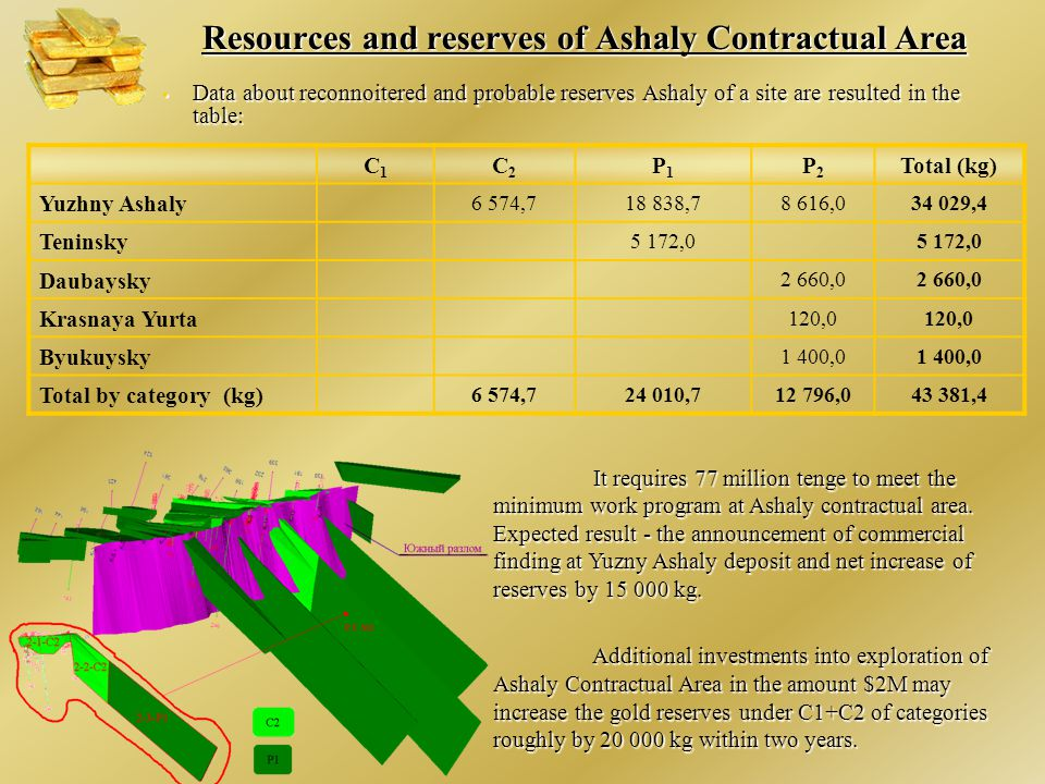 Resources and reserves of Ashaly Contractual Area