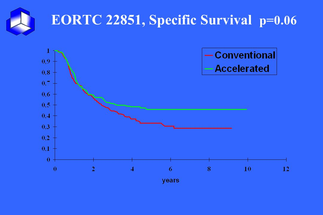EORTC 22851, Specific Survival p=0.06