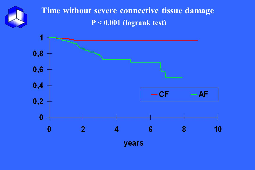 Time without severe connective tissue damage P < 0