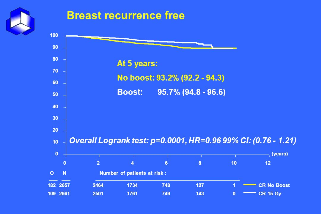 Breast recurrence free