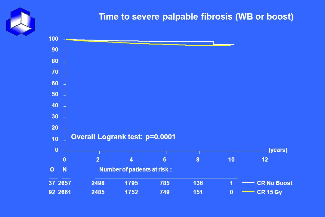 Time to severe palpable fibrosis (WB or boost)