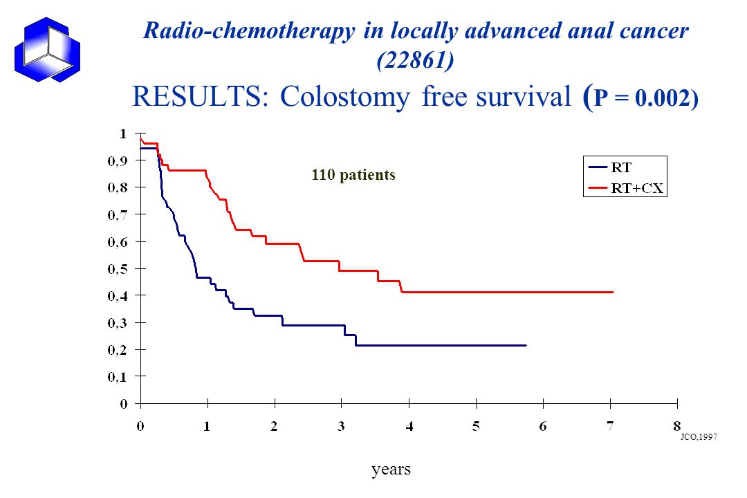 Radio-chemotherapy in locally advanced anal cancer (22861) RESULTS: Colostomy free survival (P = 0.002)