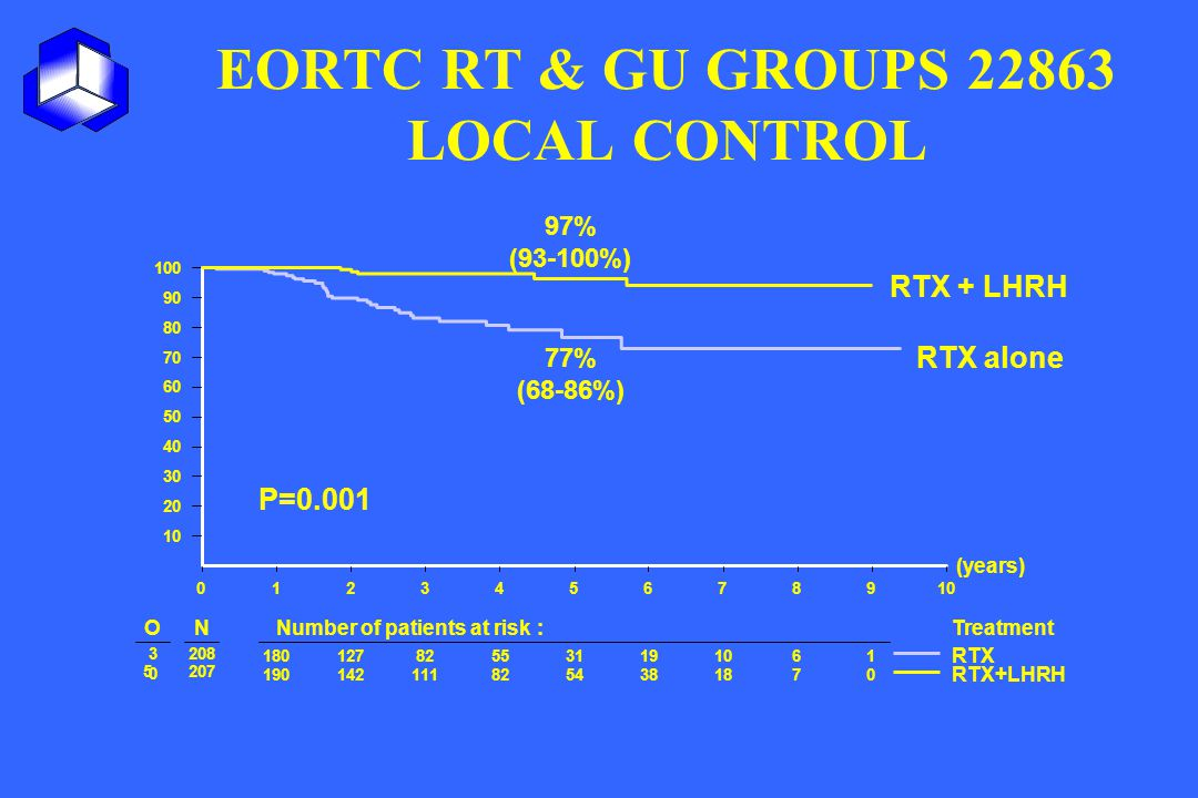 EORTC RT & GU GROUPS 22863 LOCAL CONTROL