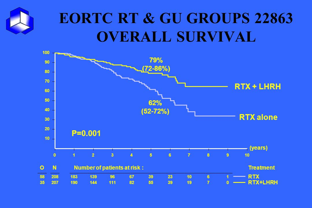 EORTC RT & GU GROUPS 22863 OVERALL SURVIVAL