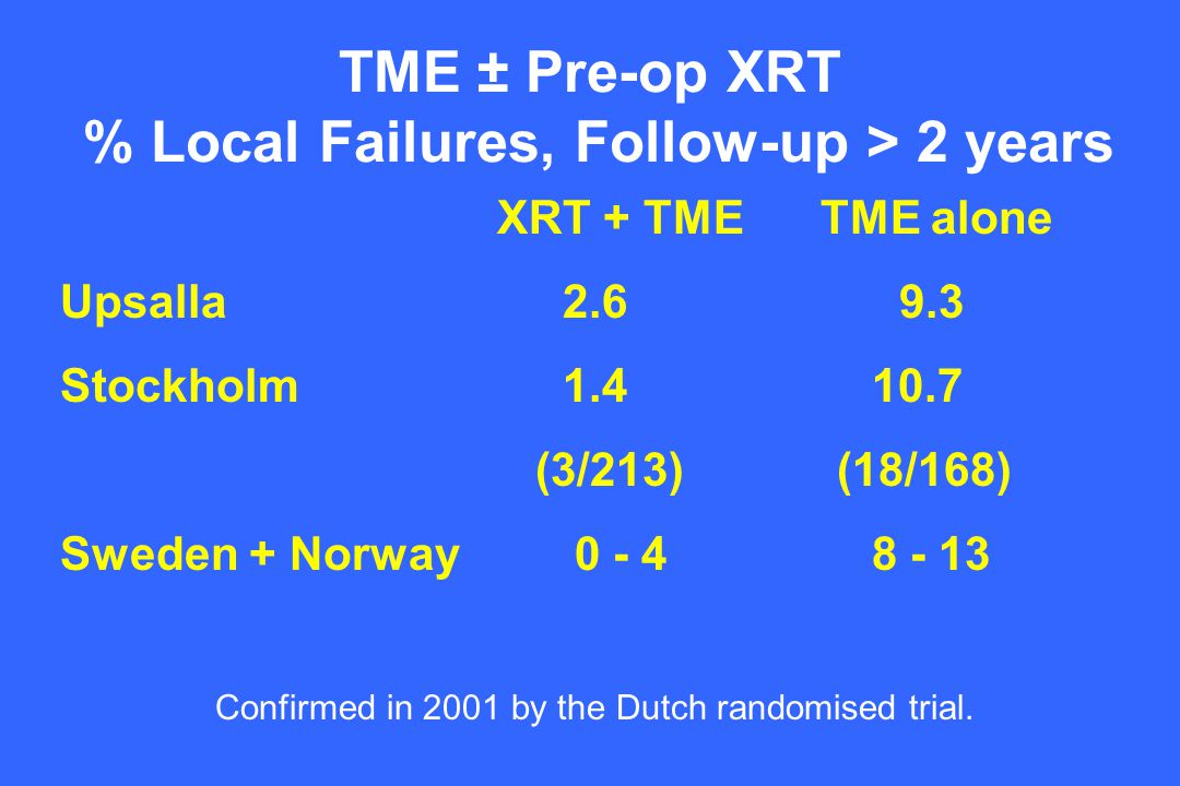 TME ± Pre-op XRT % Local Failures, Follow-up > 2 years