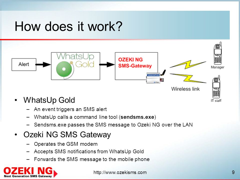 How does it work WhatsUp Gold Ozeki NG SMS Gateway