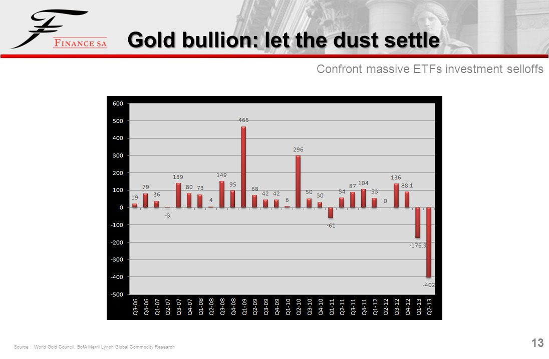 Gold bullion: let the dust settle