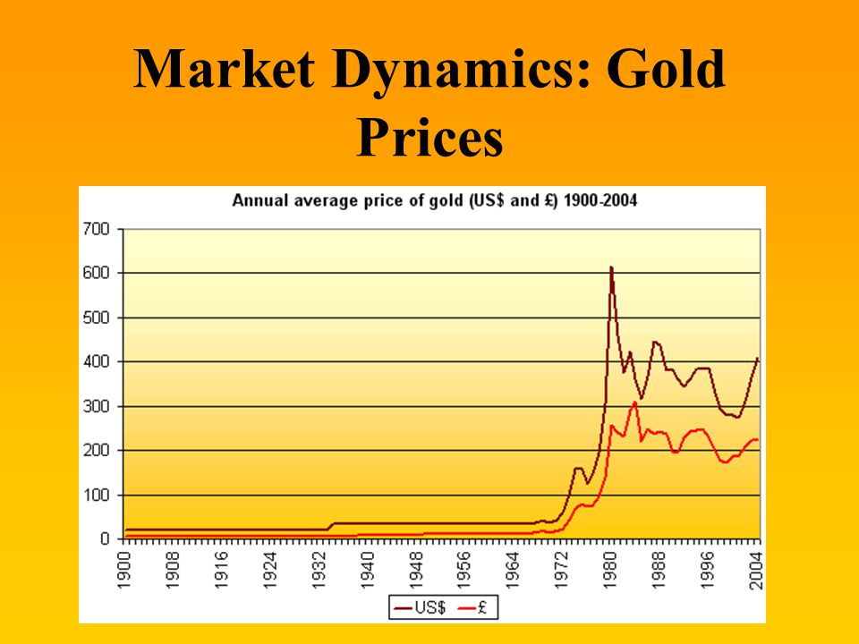 Market Dynamics: Gold Prices