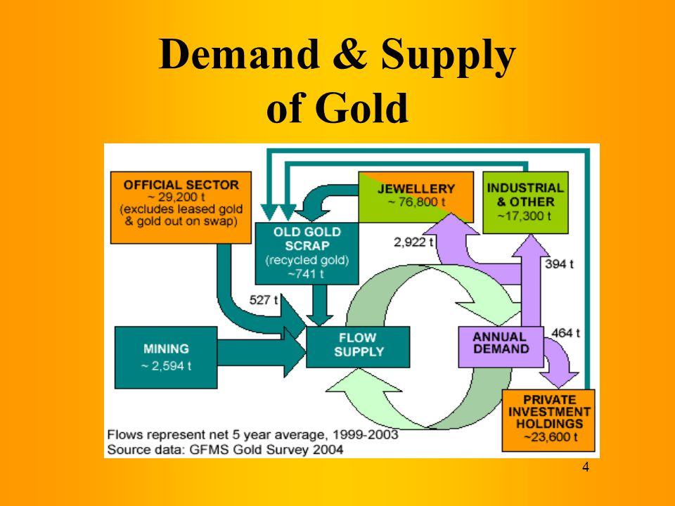 Demand & Supply of Gold
