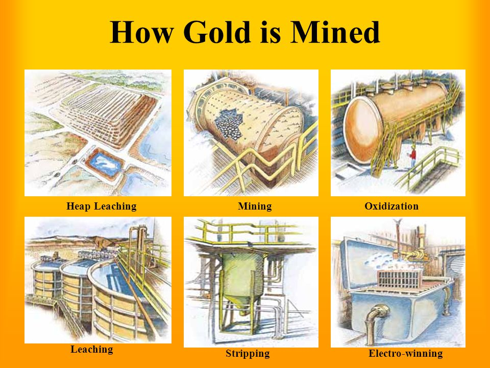 How Gold is Mined Heap Leaching Mining Oxidization Leaching Stripping