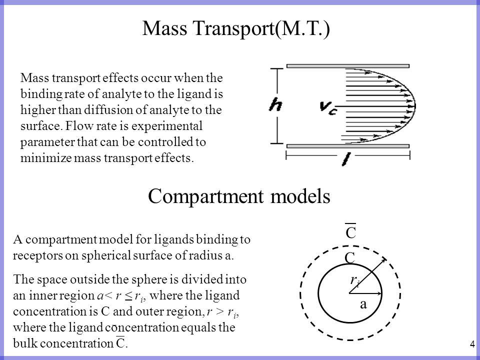 Mass Transport(M.T.) Compartment models C ri a