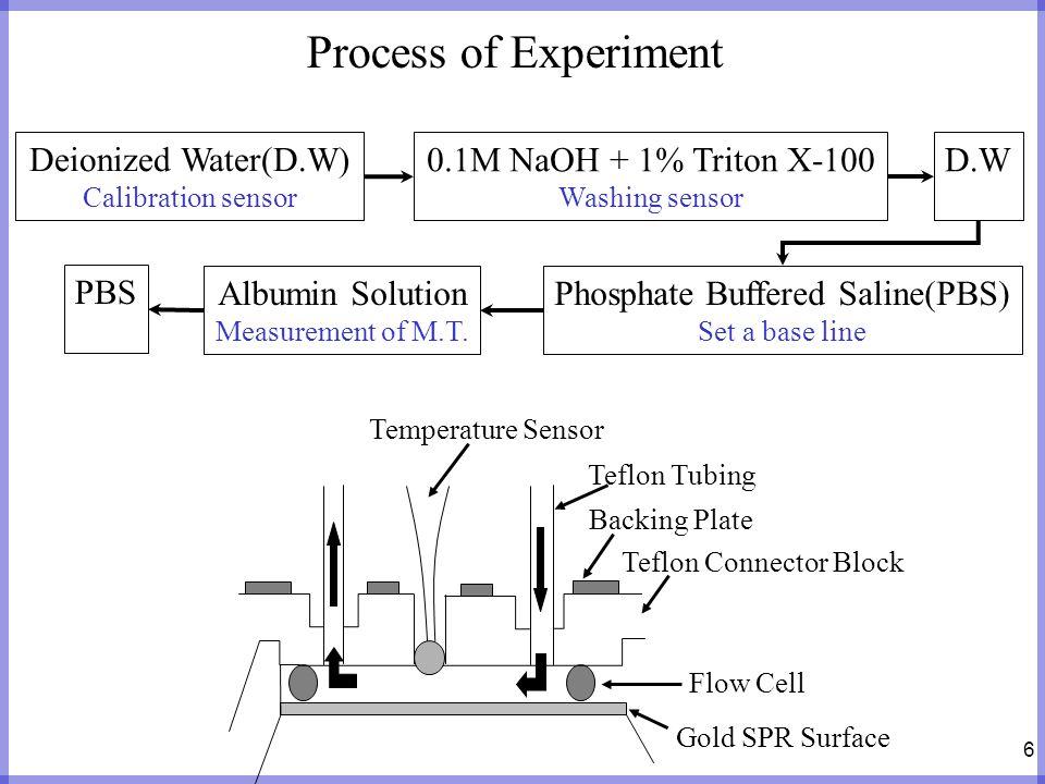 Phosphate Buffered Saline(PBS)