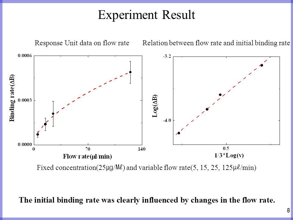 Experiment Result Response Unit data on flow rate. Relation between flow rate and initial binding rate.