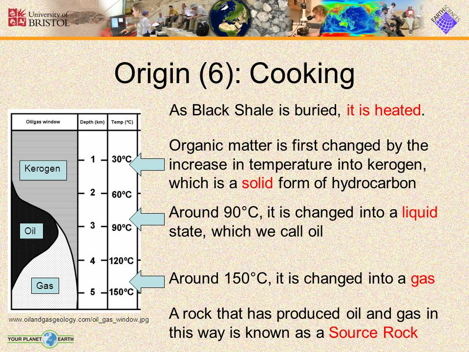 Origin (6): Cooking As Black Shale is buried, it is heated.